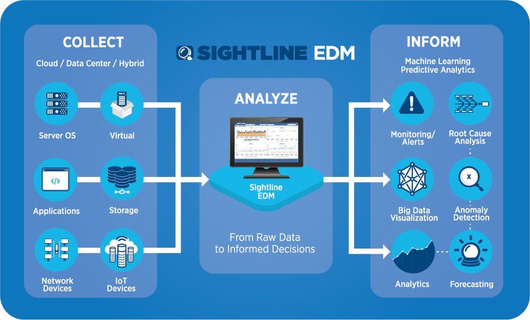 Sightline-EDM-for-IT-Monitoring-Process-Graphic-1.jpg