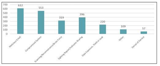 ACSC Graph 2